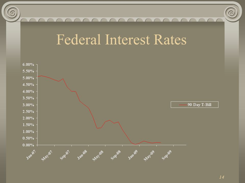 14 Federal Interest Rates