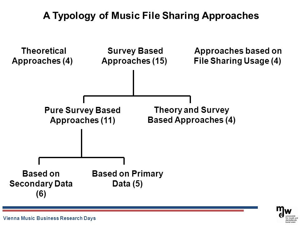 Vienna Music Business Research Days A Typology of Music File Sharing Approaches Theoretical Approaches (4) Survey Based Approaches (15) Approaches based on File Sharing Usage (4) Pure Survey Based Approaches (11) Theory and Survey Based Approaches (4) Based on Secondary Data (6) Based on Primary Data (5)