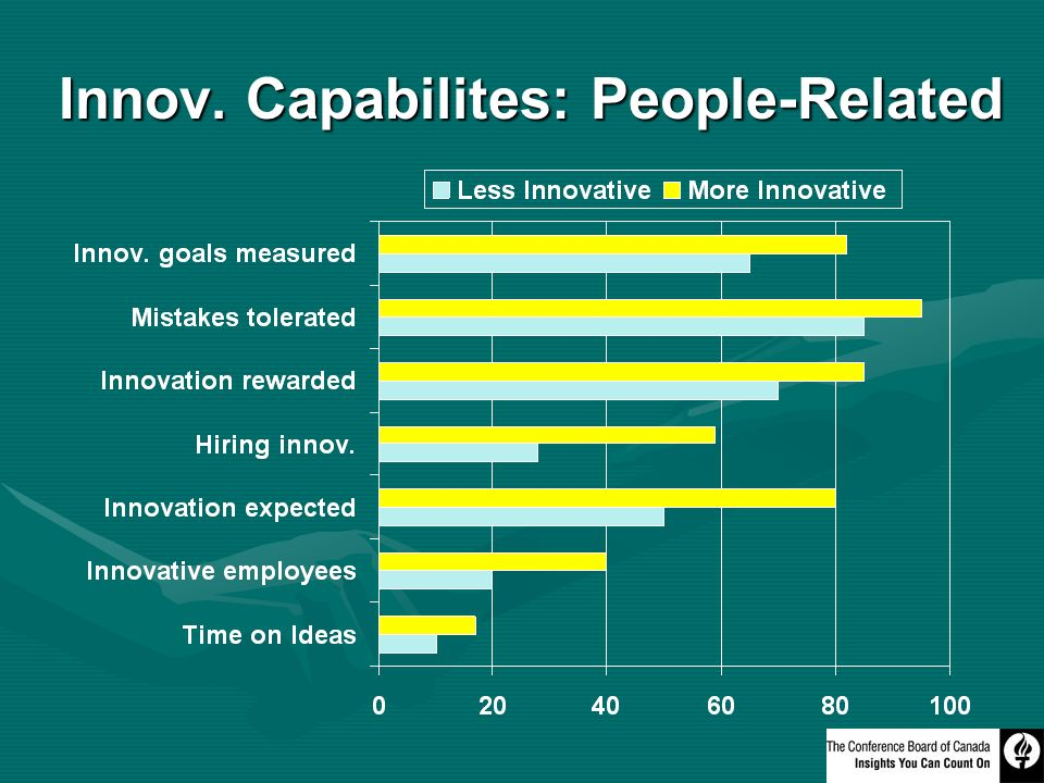 Innov. Capabilites: People-Related