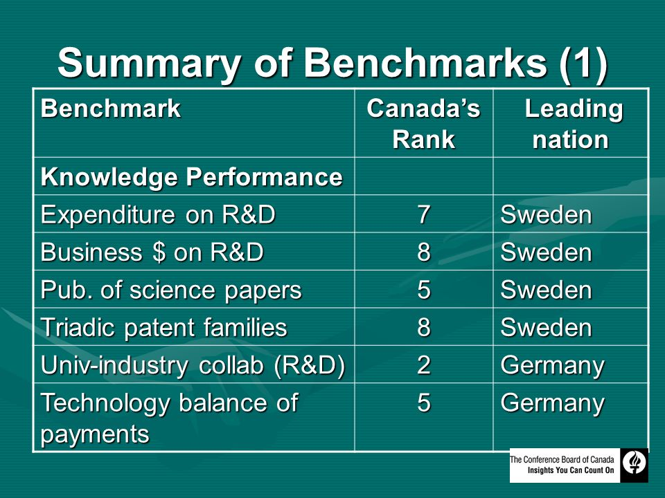 Summary of Benchmarks (1) Benchmark Canadas Rank Leading nation Leading nation Knowledge Performance Expenditure on R&D 7Sweden Business $ on R&D 8Sweden Pub.