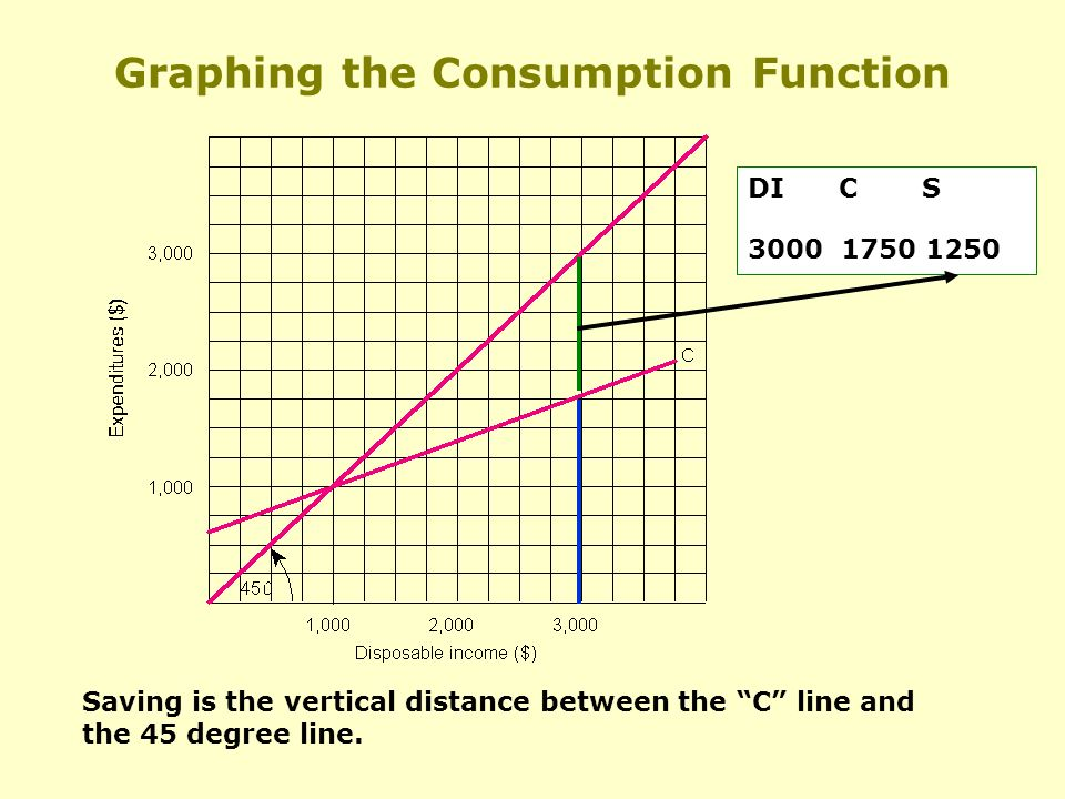 Graphing the Consumption Function DI C S Saving is the vertical distance between the C line and the 45 degree line.