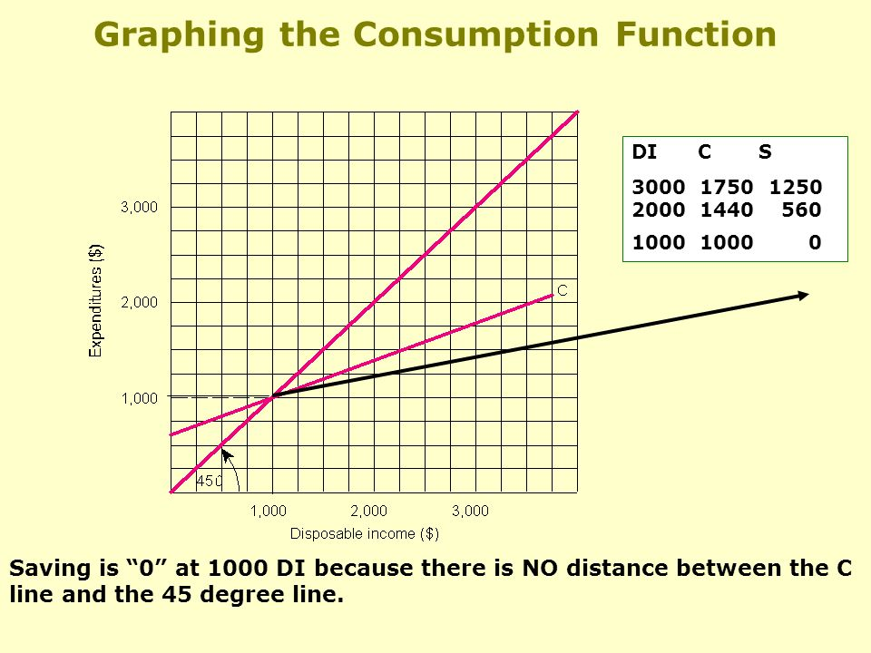 Graphing the Consumption Function DI C S Saving is 0 at 1000 DI because there is NO distance between the C line and the 45 degree line.