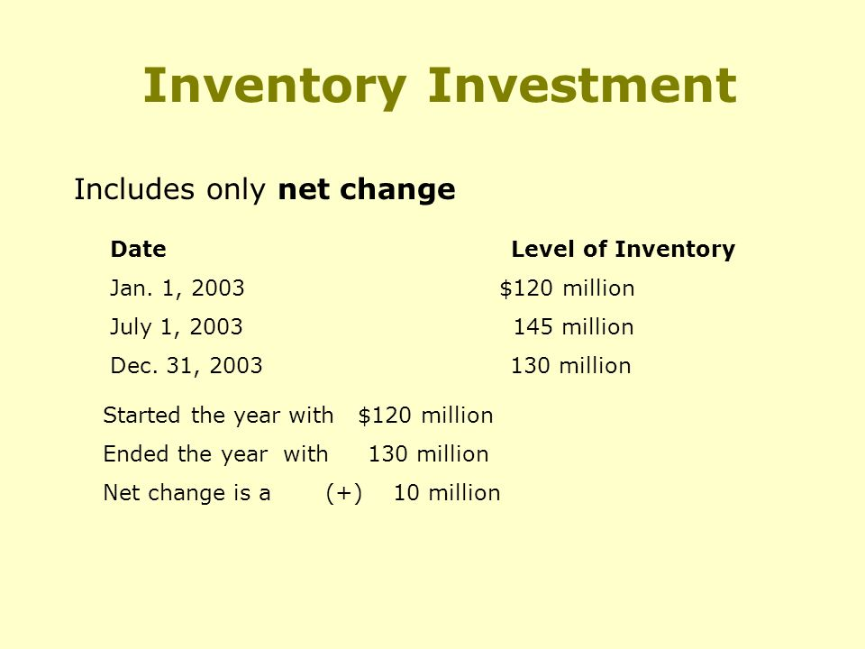 Inventory Investment Includes only net change Date Level of Inventory Jan.