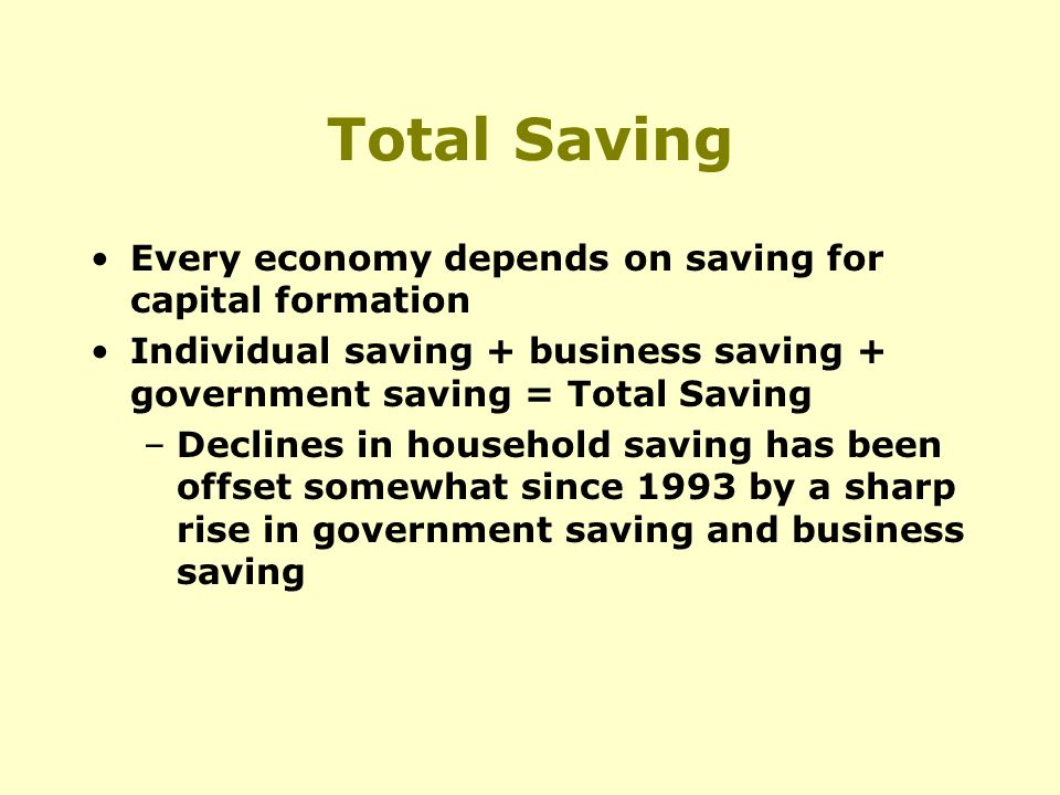 Total Saving Every economy depends on saving for capital formation Individual saving + business saving + government saving = Total Saving –Declines in household saving has been offset somewhat since 1993 by a sharp rise in government saving and business saving