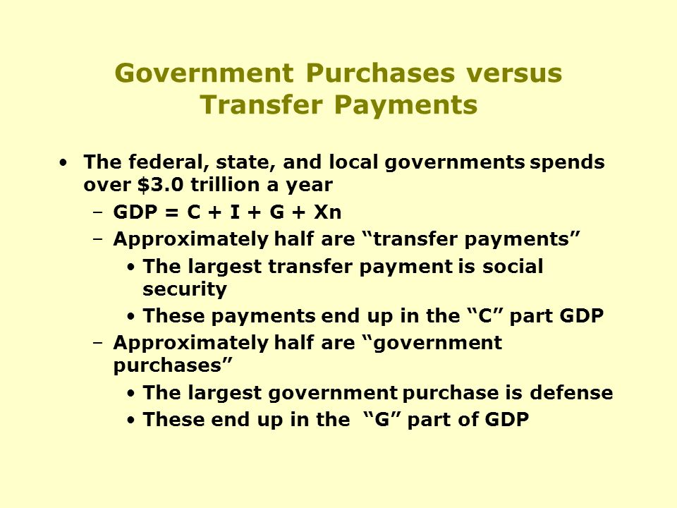 Government Purchases versus Transfer Payments The federal, state, and local governments spends over $3.0 trillion a year –GDP = C + I + G + Xn –Approximately half are transfer payments The largest transfer payment is social security These payments end up in the C part GDP –Approximately half are government purchases The largest government purchase is defense These end up in the G part of GDP