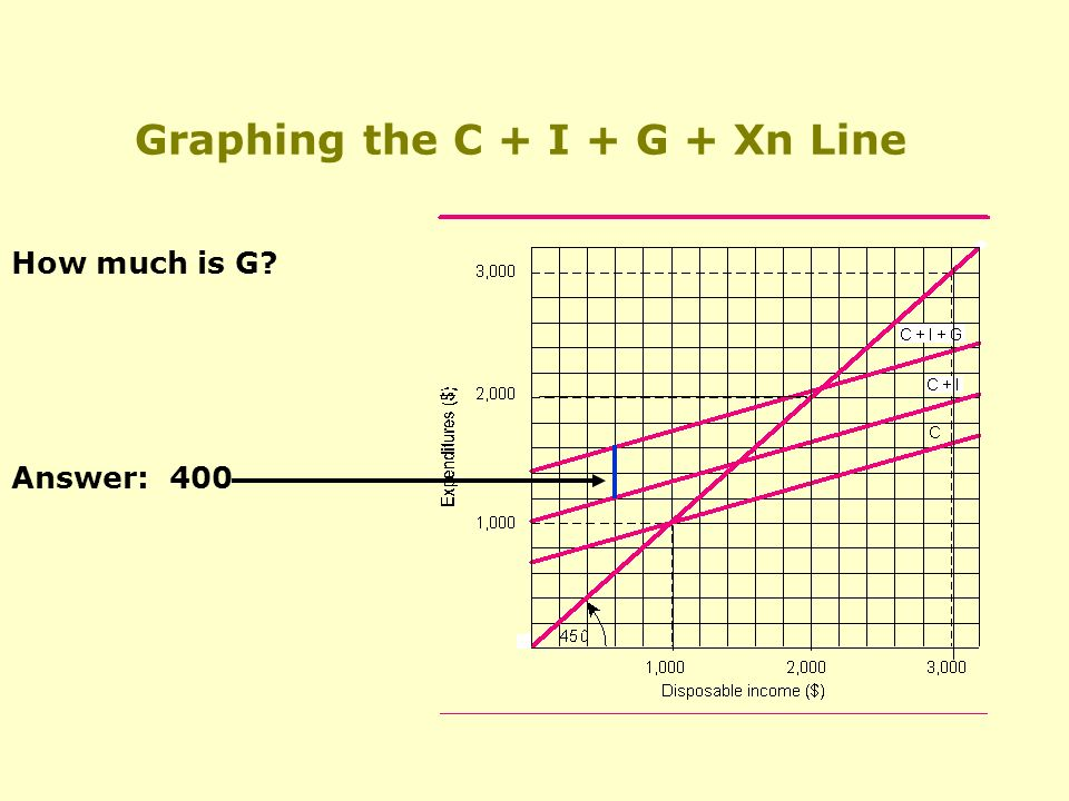 Graphing the C + I + G + Xn Line How much is G Answer: 400