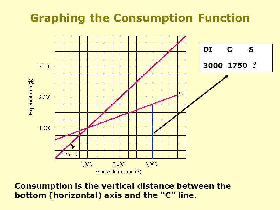 Graphing the Consumption Function Consumption is the vertical distance between the bottom (horizontal) axis and the C line.