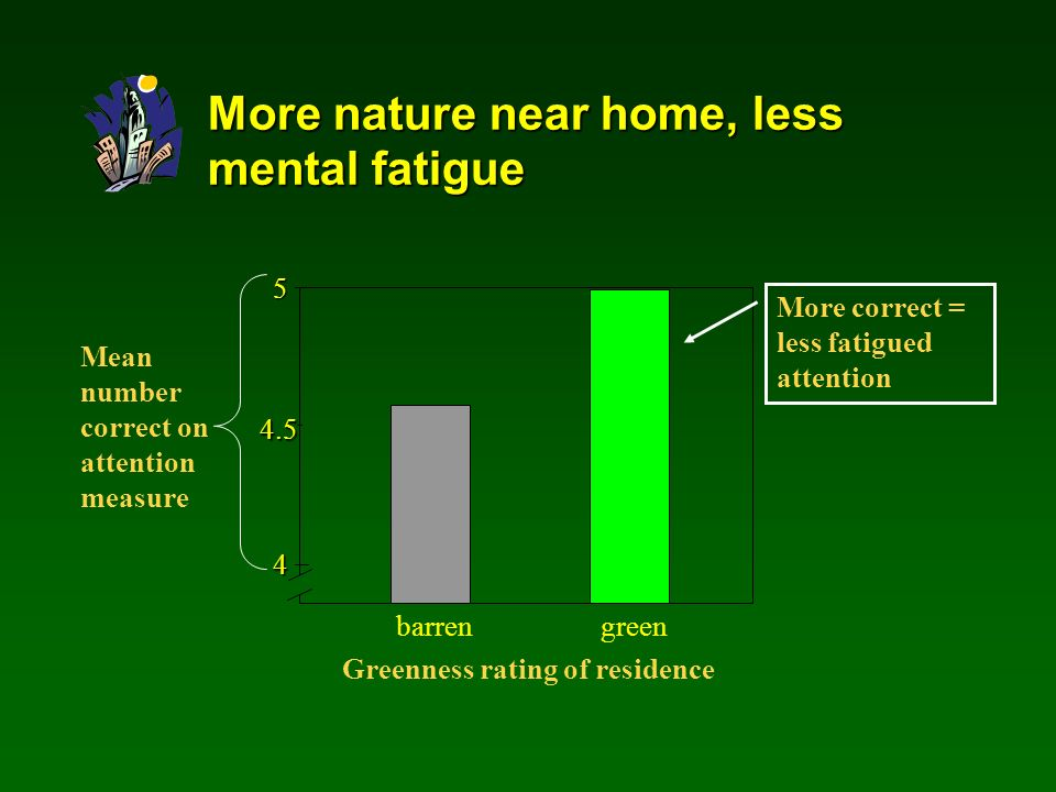 More nature near home, less mental fatigue Mean number correct on attention measure Greenness rating of residence 5 4 greenbarren 4.5 More correct = less fatigued attention