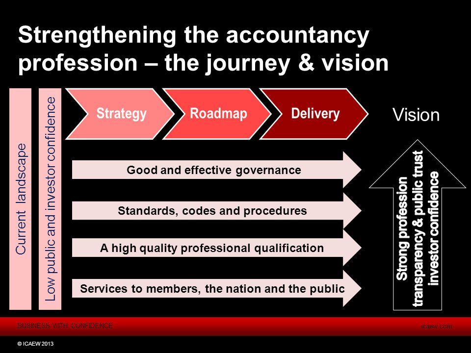 BUSINESS WITH CONFIDENCE icaew.com © ICAEW 2013 Strengthening the accountancy profession – the journey & vision Low public and investor confidence Good and effective governance Current landscape Standards, codes and procedures A high quality professional qualification Services to members, the nation and the public Vision