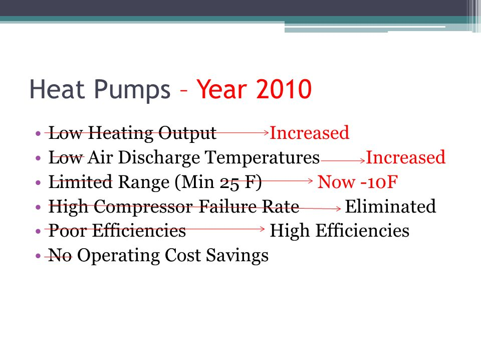 Heat Pumps – Year 2010 Low Heating Output Increased Low Air Discharge Temperatures Increased Limited Range (Min 25 F)Now -10F High Compressor Failure Rate Eliminated Poor EfficienciesHigh Efficiencies No Operating Cost Savings
