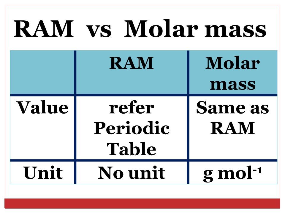 RAMMolar mass Valuerefer Periodic Table Same as RAM UnitNo unitg mol -1 RAM vs Molar mass
