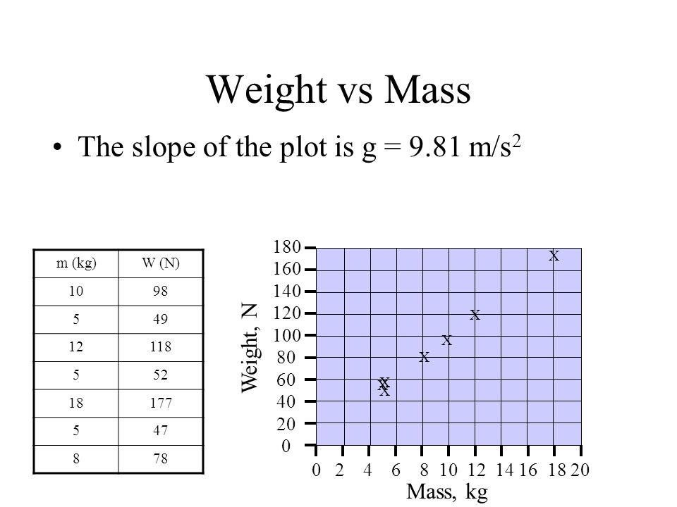 Weight vs Mass The slope of the plot is g = 9.81 m/s 2 m (kg)W (N) 1098 549 12118 552 18177 547 878 Mass, kg Weight, N 0 2 4 6 8 10 12 14 16 18 20 40 0 20 60 80 100 120 140 160 180 X X X X X X X