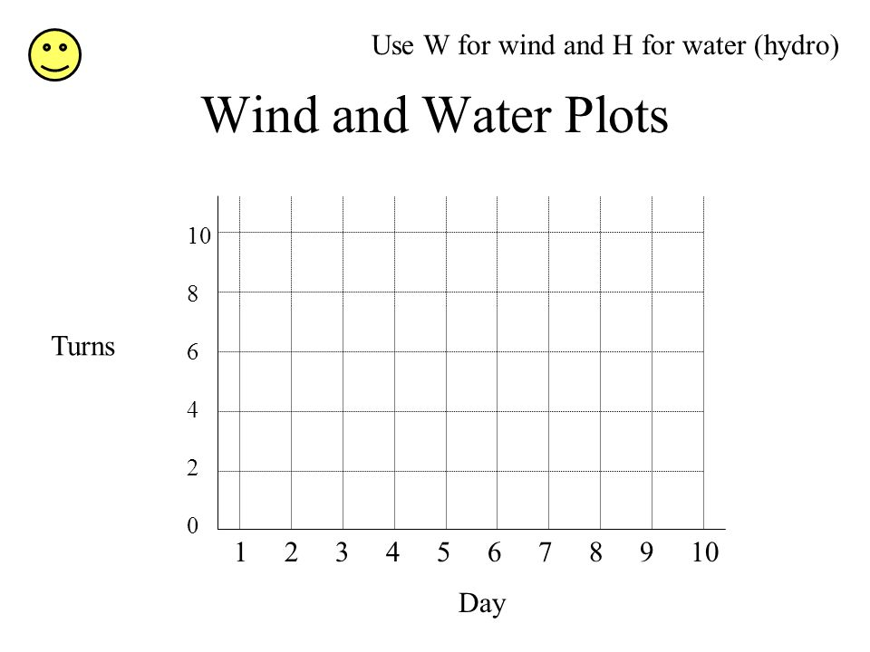 Wind and Water Plots Day 1 2 3 4 5 6 7 8 9 10 Turns 10 8 6 4 2 0 Use W for wind and H for water (hydro)