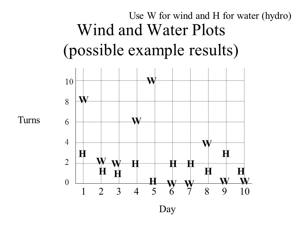 Wind and Water Plots (possible example results) Day 1 2 3 4 5 6 7 8 9 10 Turns 10 8 6 4 2 0 Use W for wind and H for water (hydro) W W W W W W W W WW H H H H H HH H H H