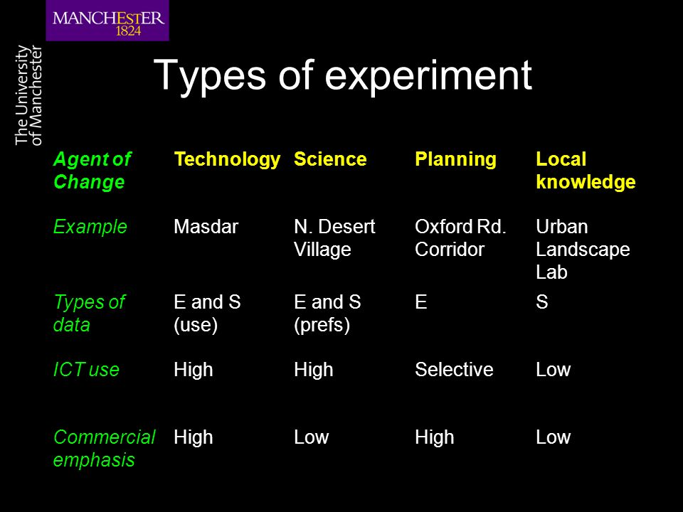 Types of experiment Agent of Change TechnologySciencePlanningLocal knowledge ExampleMasdarN.