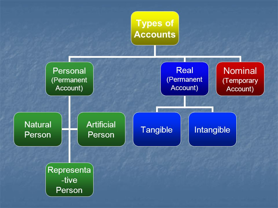 Types of Accounts Personal (Permanent Account) Representa-tive Person Natural PersonArtificial Person Real (Permanent Account) TangibleIntangible Nominal (Temporary Account)