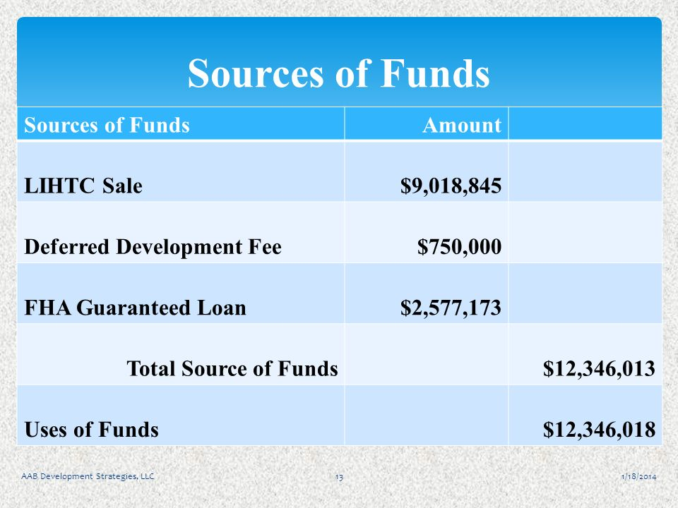 1/18/2014AAB Development Strategies, LLC13 Sources of Funds Amount LIHTC Sale$9,018,845 Deferred Development Fee$750,000 FHA Guaranteed Loan$2,577,173 Total Source of Funds$12,346,013 Uses of Funds$12,346,018