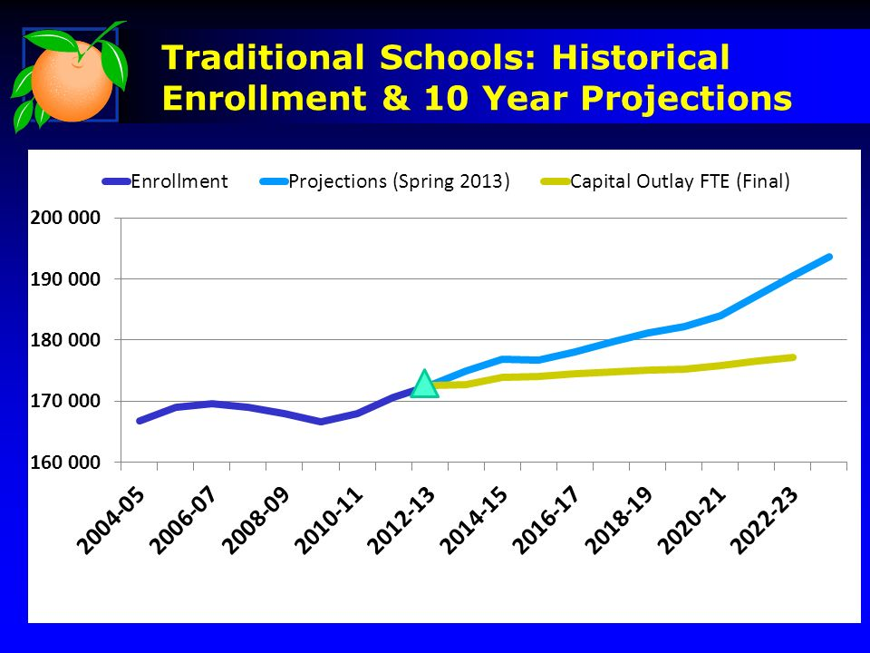 Traditional Schools: Historical Enrollment & 10 Year Projections