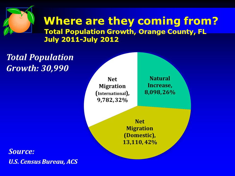 Source: U.S. Census Bureau, ACS Total Population Growth: 30,990 Where are they coming from.