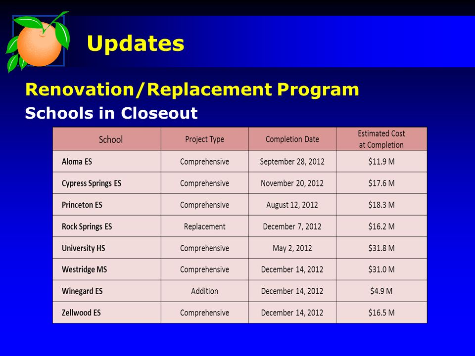 Updates Renovation/Replacement Program Schools in Closeout