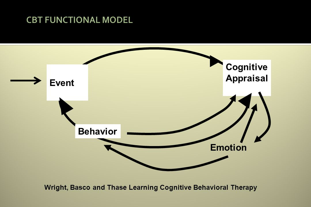 Behavior Emotion Cognitive Appraisal Event Wright, Basco and Thase Learning Cognitive Behavioral Therapy