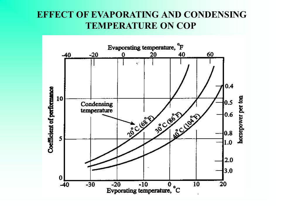 EFFECT OF EVAPORATING AND CONDENSING TEMPERATURE ON COMPRESSOR POWER