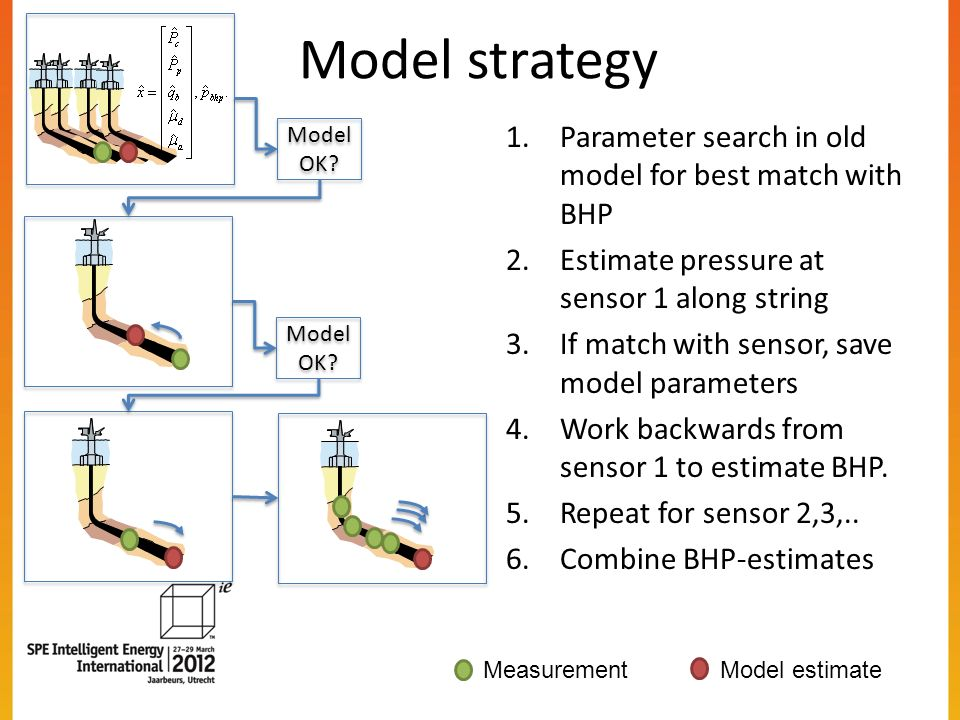 Model strategy 1.Parameter search in old model for best match with BHP 2.Estimate pressure at sensor 1 along string 3.If match with sensor, save model parameters 4.Work backwards from sensor 1 to estimate BHP.