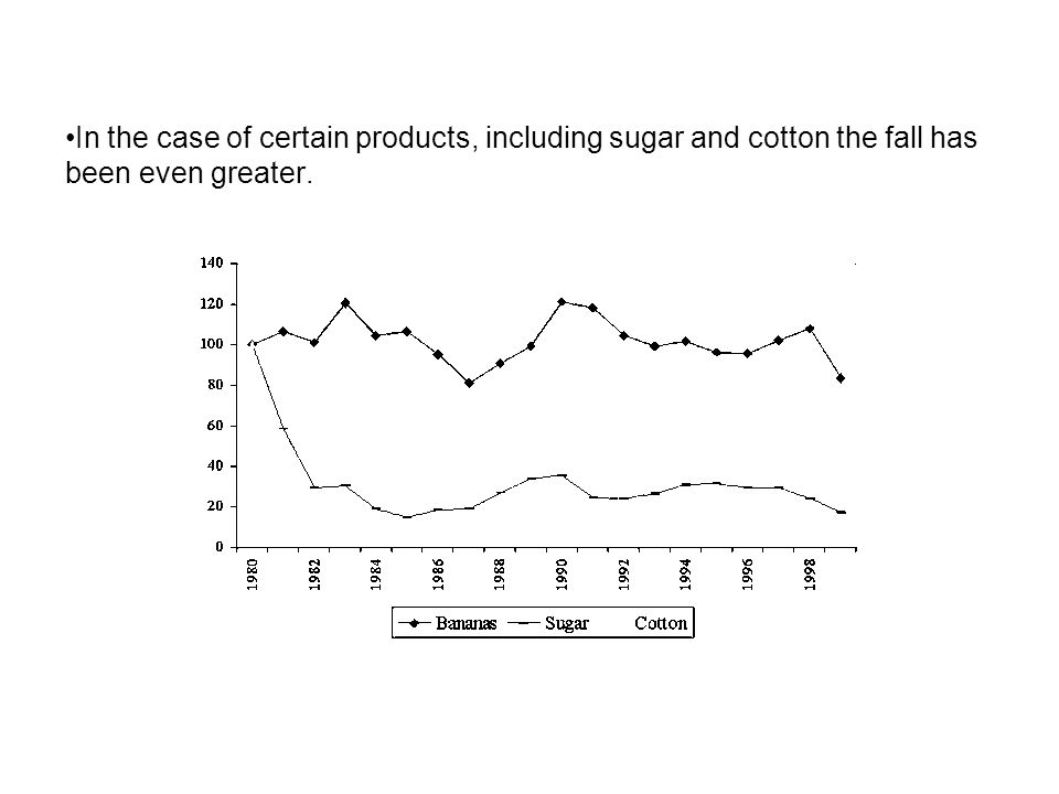In the case of certain products, including sugar and cotton the fall has been even greater.