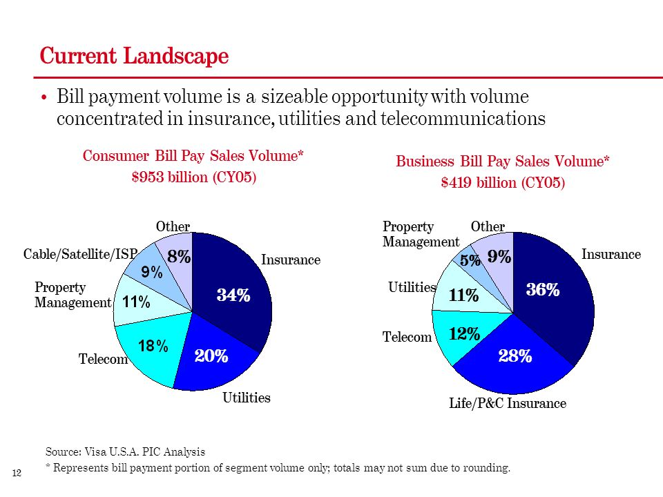 12 Current Landscape Bill payment volume is a sizeable opportunity with volume concentrated in insurance, utilities and telecommunications Insurance Utilities Telecom Property Management Cable/Satellite/ISP Other 34% 20% 11% Other 12% Property Management 9% Insurance Telecom Utilities Life/P&C Insurance Consumer Bill Pay Sales Volume* $953 billion (CY05) Business Bill Pay Sales Volume* $419 billion (CY05) Source: Visa U.S.A.