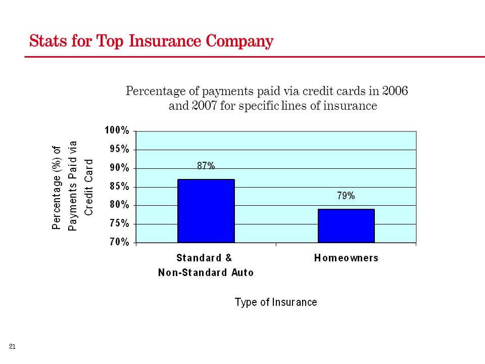 21 Stats for Top Insurance Company Percentage of payments paid via credit cards in 2006 and 2007 for specific lines of insurance