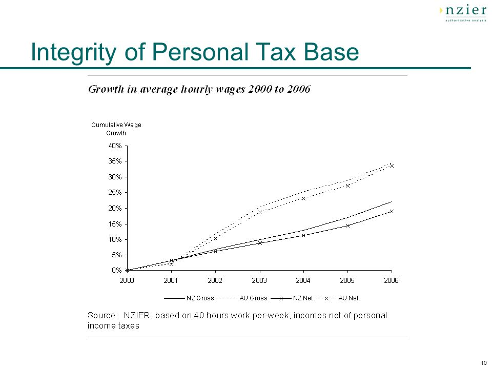10 Integrity of Personal Tax Base