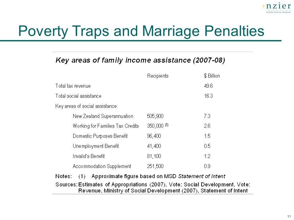11 Poverty Traps and Marriage Penalties