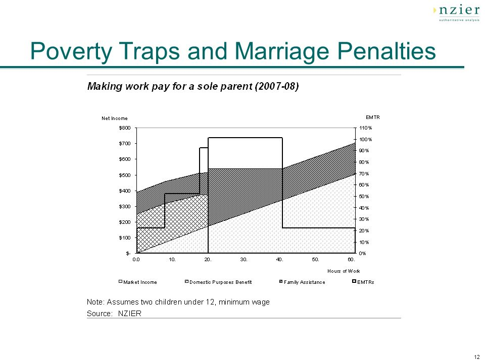 12 Poverty Traps and Marriage Penalties