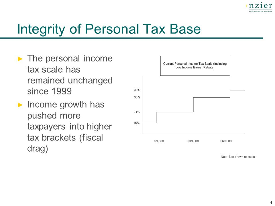 6 Integrity of Personal Tax Base The personal income tax scale has remained unchanged since 1999 Income growth has pushed more taxpayers into higher tax brackets (fiscal drag)