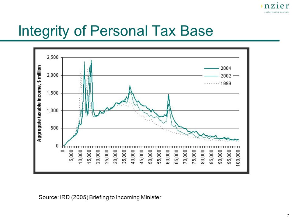 7 Integrity of Personal Tax Base Source: IRD (2005) Briefing to Incoming Minister