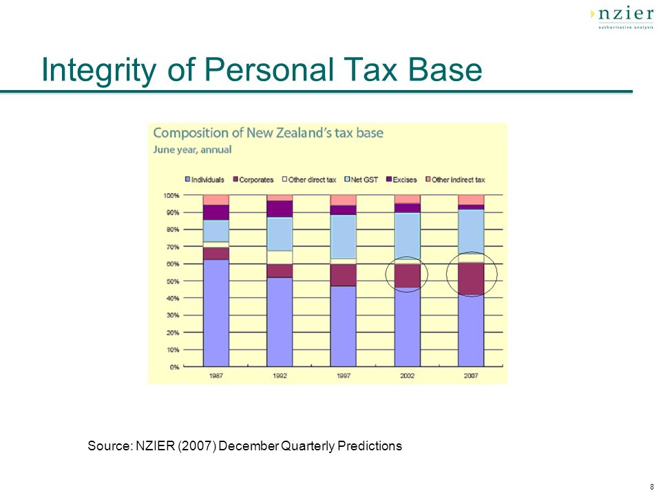 8 Integrity of Personal Tax Base Source: NZIER (2007) December Quarterly Predictions
