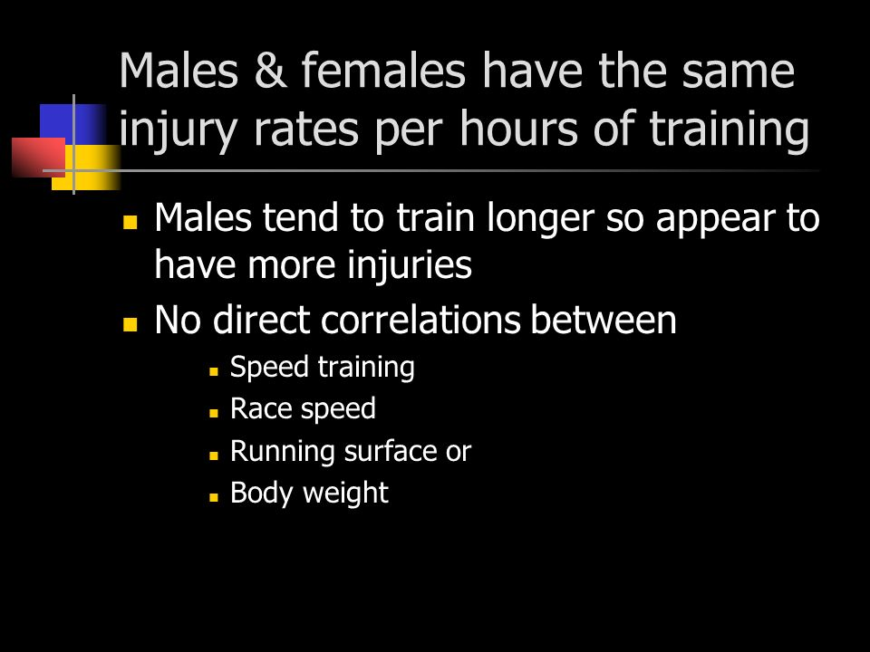 Males & females have the same injury rates per hours of training Males tend to train longer so appear to have more injuries No direct correlations between Speed training Race speed Running surface or Body weight