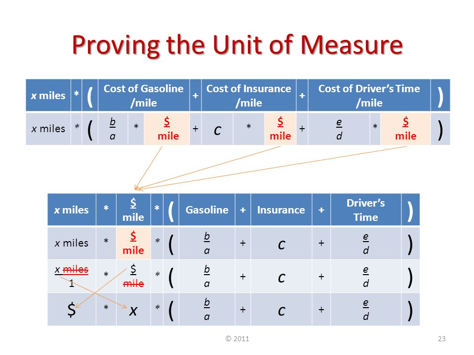Proving the Unit of Measure x miles* $ mile * ( Gasoline+Insurance+ Drivers Time ) x miles* $ mile * ( baba + c + eded ) x miles 1 * $ mile * ( baba + c + eded ) $ * x * ( baba + c + eded ) x miles* ( Cost of Gasoline /mile + Cost of Insurance /mile + Cost of Drivers Time /mile ) x miles* ( baba * $ mile + c * $ mile + eded * $ mile ) ©
