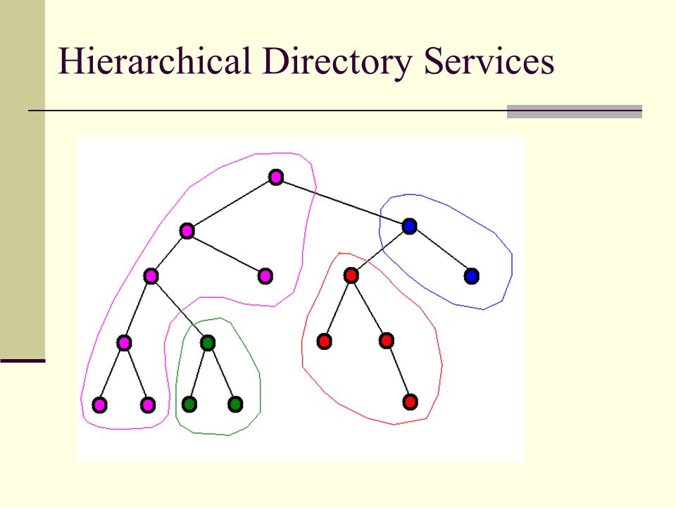 Hierarchical Directory Services