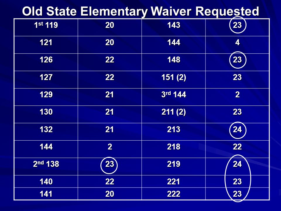 Old State Elementary Waiver Requested 1 st 119 2014323 121201444 1262214823 12722 151 (2) 23 12921 3 rd 144 2 13021 211 (2) 23 1322121324 144221822 2 nd 138 2321924 1402222123 1412022223