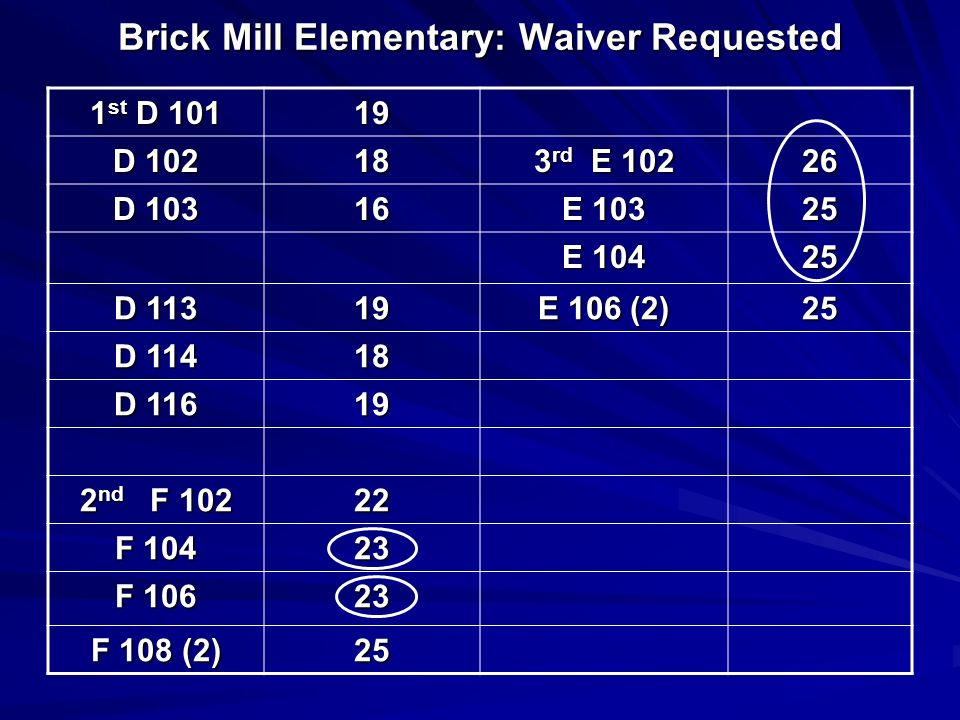 Brick Mill Elementary: Waiver Requested 1 st D 101 19 D 102 18 3 rd E 102 26 D 103 16 E 103 25 E 104 25 D 113 19 E 106 (2) 25 D 114 18 D 116 19 2 nd F 102 22 F 104 23 F 106 23 F 108 (2) 25