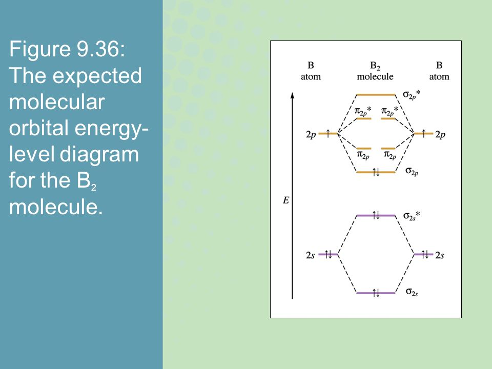Figure 9.36: The expected molecular orbital energy- level diagram for the B 2 molecule.
