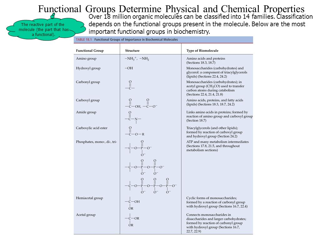 3 Functional Groups Determine Physical and Chemical Properties Over 18 million organic molecules can be classified into 14 families.