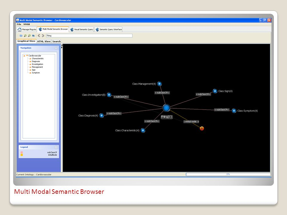 Multi Modal Semantic Browser
