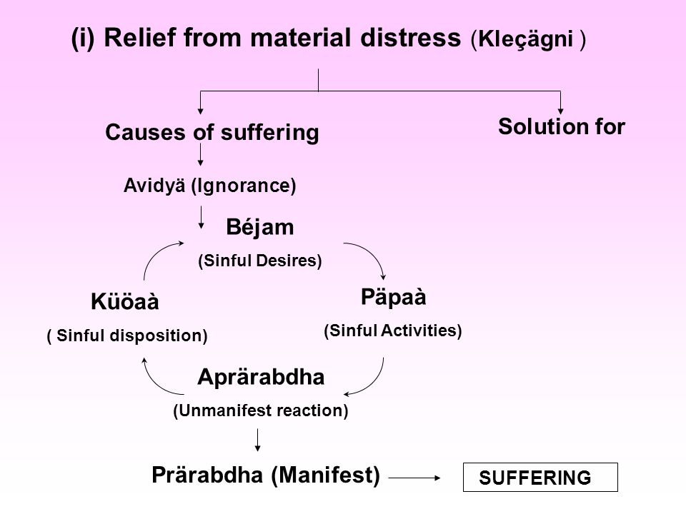 (i) Relief from material distress (Kleçägni ) Causes of suffering Solution for Avidyä (Ignorance) Béjam (Sinful Desires) Päpaà (Sinful Activities) Aprärabdha (Unmanifest reaction) Küöaà ( Sinful disposition) Prärabdha (Manifest) SUFFERING