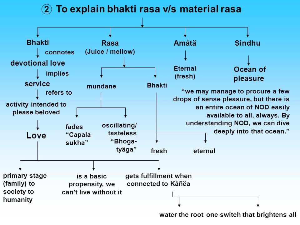 To explain bhakti rasa v/s material rasa Bhakti 2 RasaAmåtäSindhu devotional love connotes service implies activity intended to please beloved refers to Love (Juice / mellow) Bhakti mundane oscillating/ tasteless Bhoga- tyäga fades Capala sukha eternalfresh Eternal (fresh) Ocean of pleasure we may manage to procure a few drops of sense pleasure, but there is an entire ocean of NOD easily available to all, always.