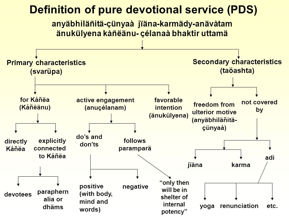 Definition of pure devotional service (PDS) anyäbhiläñitä-çünyaà jïäna-karmädy-anävåtam änukülyena kåñëänu- çélanaà bhaktir uttamä Primary characteristics (svarüpa) Secondary characteristics (taöashta) for Kåñëa (Kåñëänu) active engagement (anuçélanam) favorable intention (änukülyena) explicitly connected to Kåñëa directly Kåñëa follows paramparä dos and don ts paraphern alia or dhäms devotees negative positive (with body, mind and words) only then will be in shelter of internal potency not covered by freedom from ulterior motive (anyäbhiläñitä- çünyaà) adi karmajïäna yogarenunciationetc.