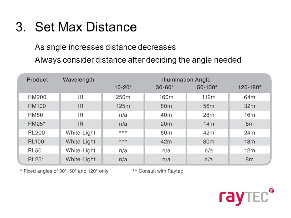 3.Set Max Distance As angle increases distance decreases Always consider distance after deciding the angle needed