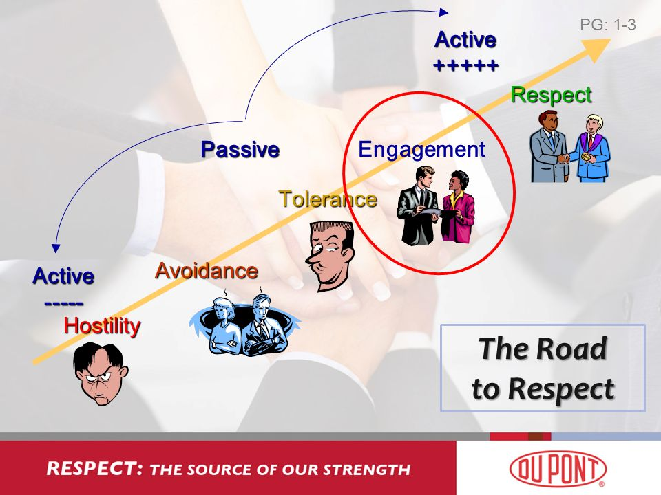 Hostility Active Active PassiveAvoidance Respect Tolerance Engagement The Road to Respect PG: 1-3