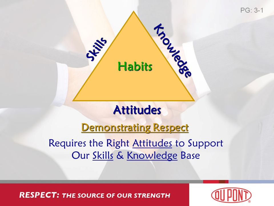 Skills Knowledge Attitudes Habits Demonstrating Respect Requires the Right Attitudes to Support Our Skills & Knowledge Base PG: 3-1